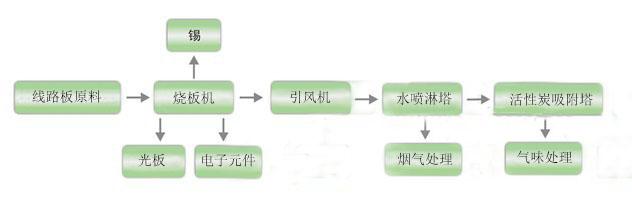 7.3工艺流程图